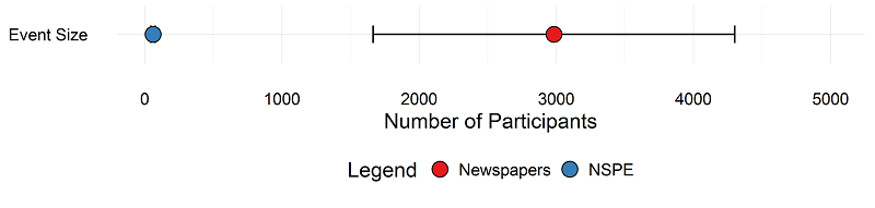 Newspaper vs Survey: All Events Size