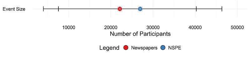 Newspaper vs Survey: Matched Events Size